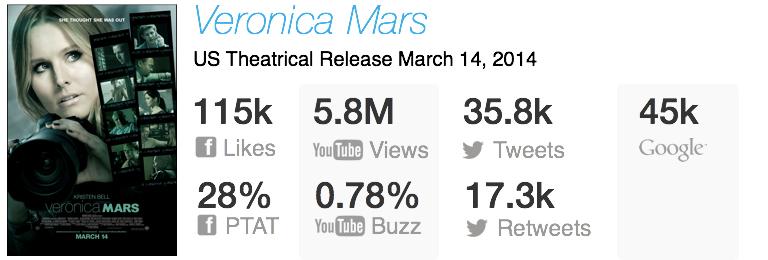 veronica mars box office