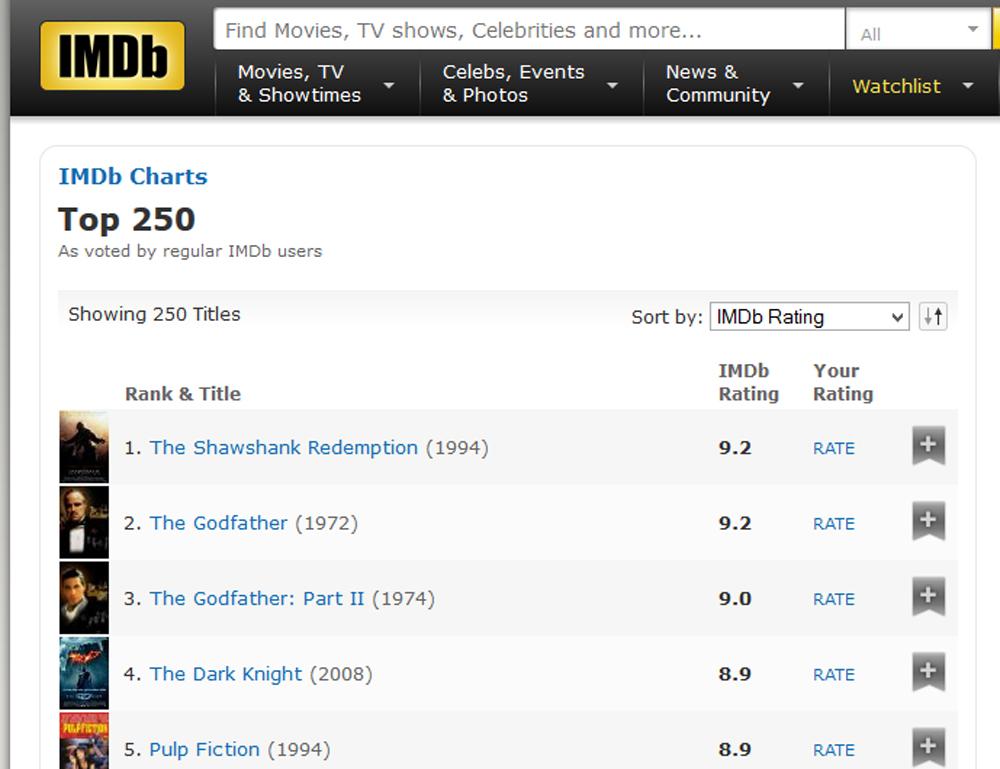 The Shawshank Redemption 20th anniversary imdb