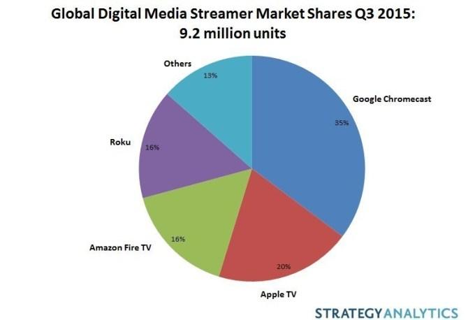 Global Digital Media Streamer Market Shares: Q3 2015 (PRNewsFoto/Strategy Analytics)