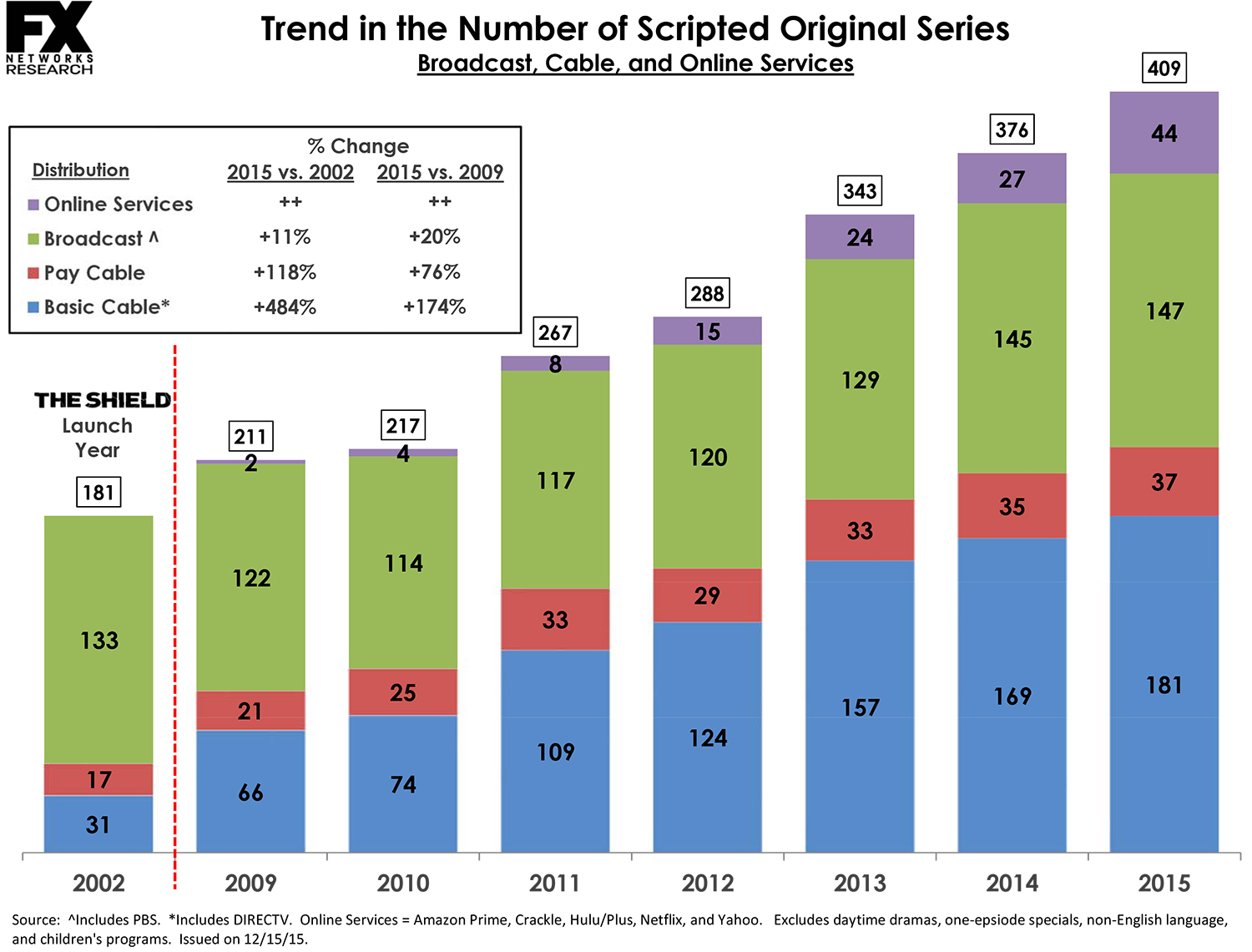 Chart on the expansion of original series on TV