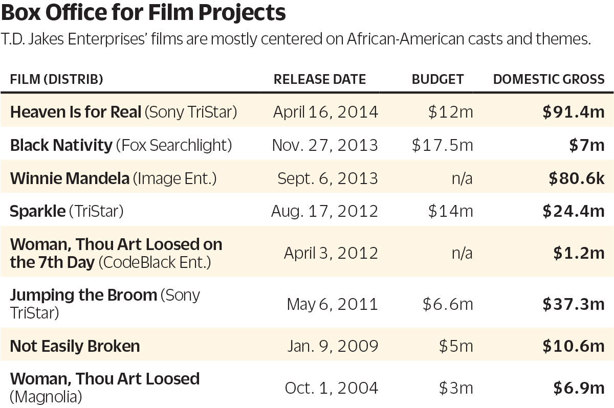 TJ Jakes Film and TV Production Chart