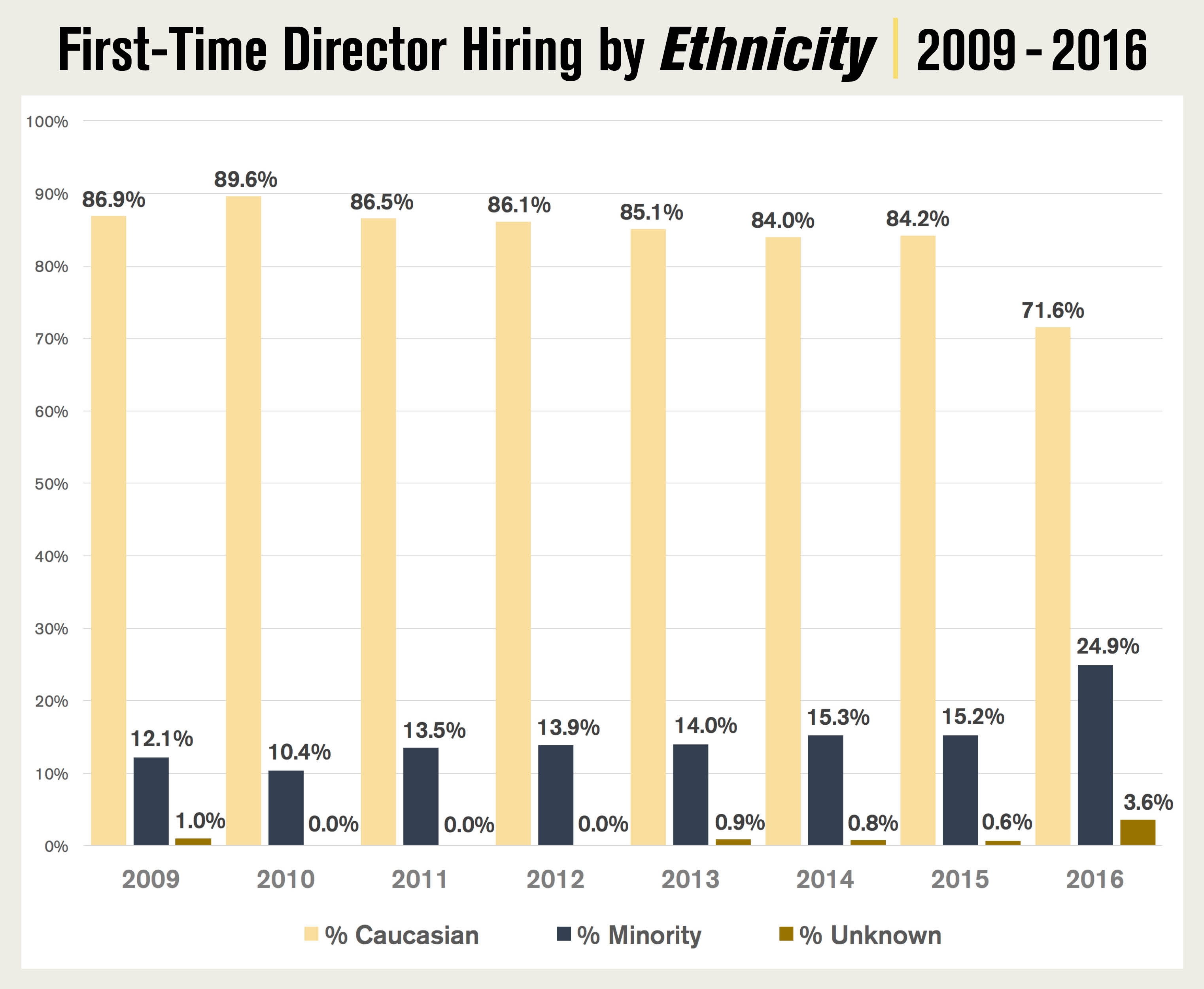 DGA Diversity Report 2017