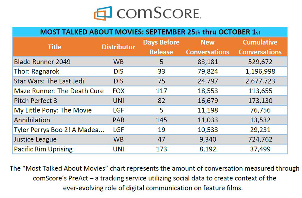 Most Talked About Movies October 2017