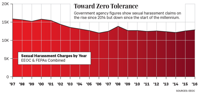 Sexual Harassment Claims by Year Chart
