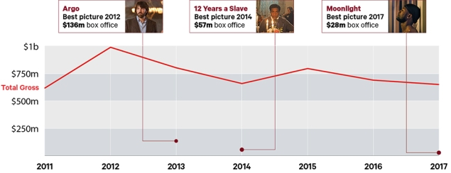 Best Picture Box Office Chart