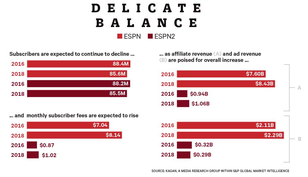 ESPN Chart