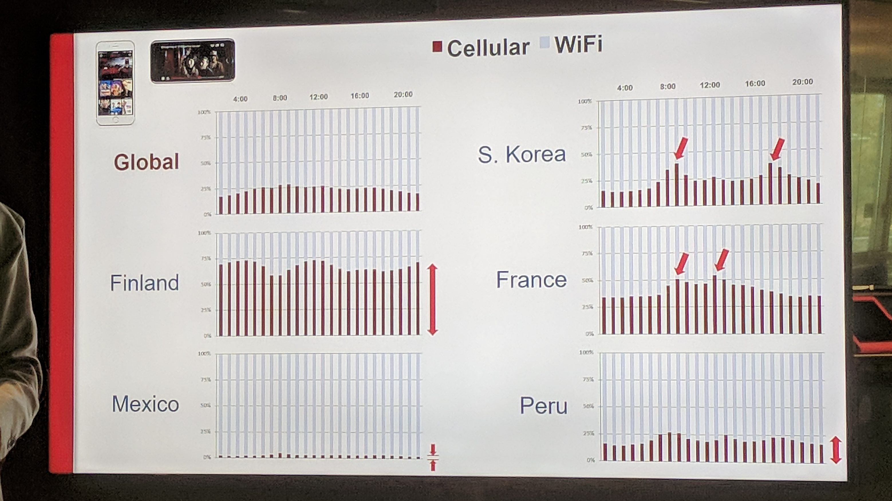 Netflix cellular vs Wifi usage