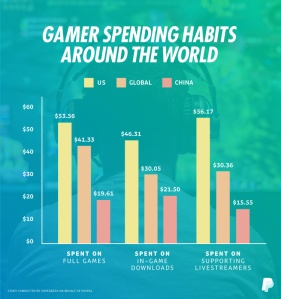 Paypal Gamer Spending Infographic