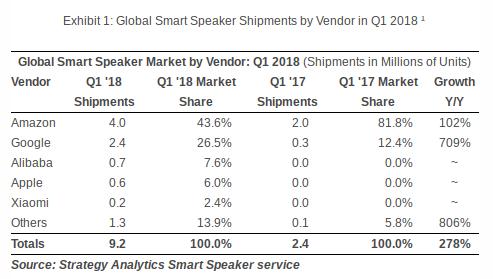 smart speaker shipments