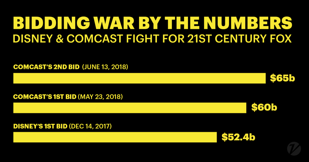 Comcast Disney Fox bids