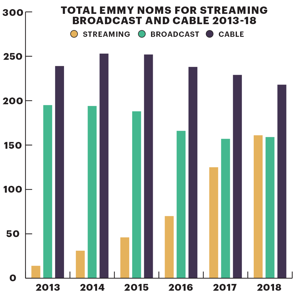 Emmy Noms for Streaming Broadcast and Cable 2013-18