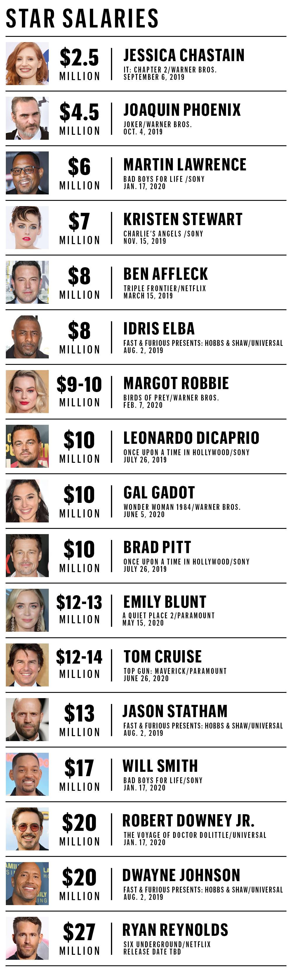 Star Salaries