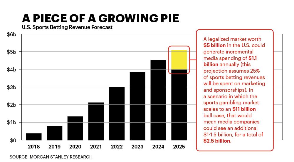 What companies will gain with legalized sports betting hoe werkt betalen met bitcoins