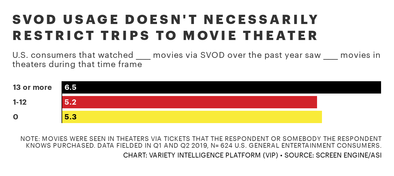 BMaes-svod-usage-doesn-t-necessarily-restrict-trips-to-movie-theater-3