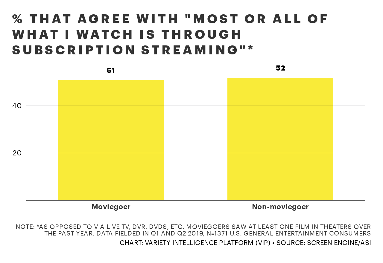 d5ymV-that-agree-with-most-or-all-of-what-i-watch-is-through-subscription-streaming-4