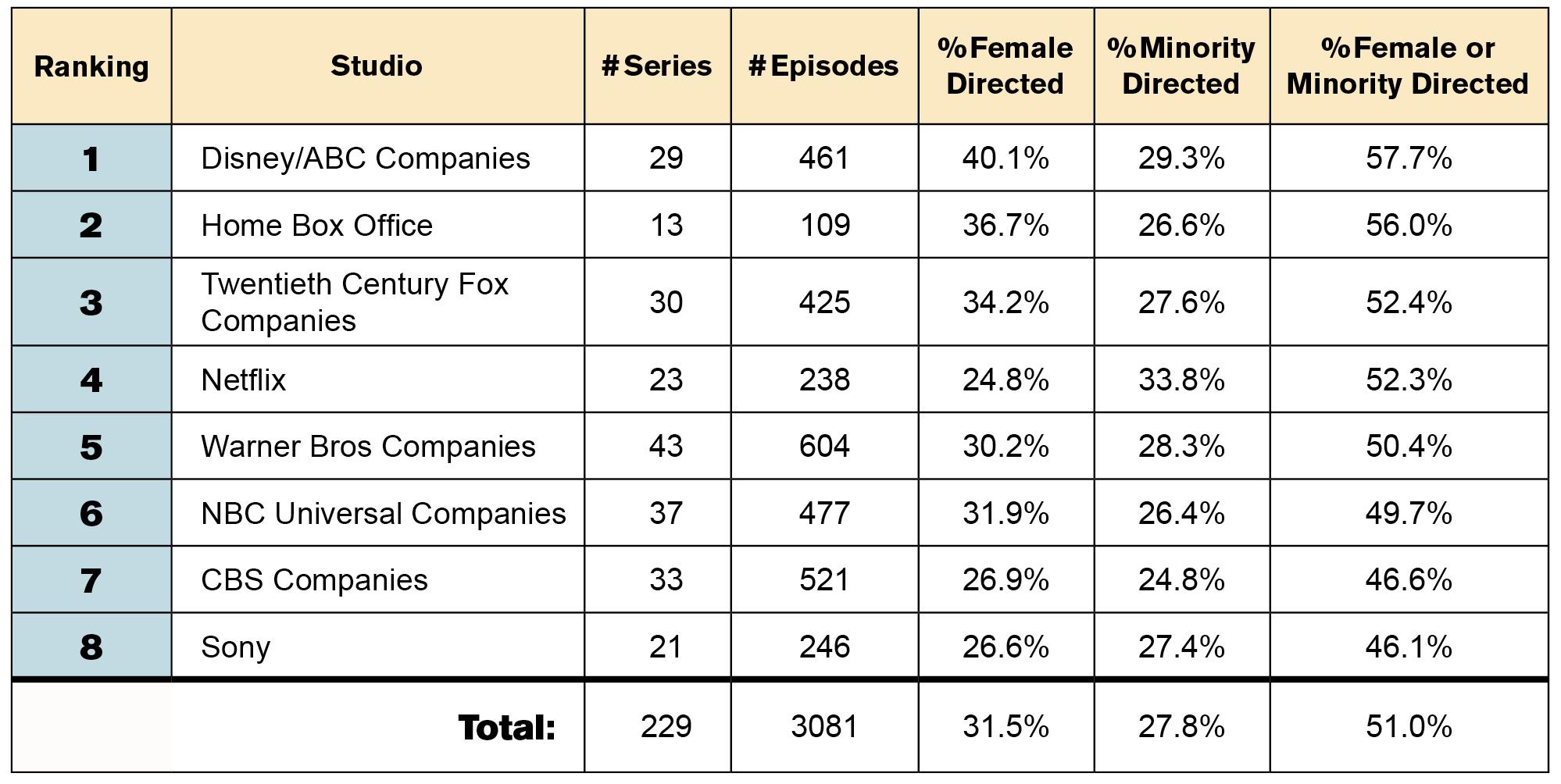 Diversity Report 2018-2019 TV Studios