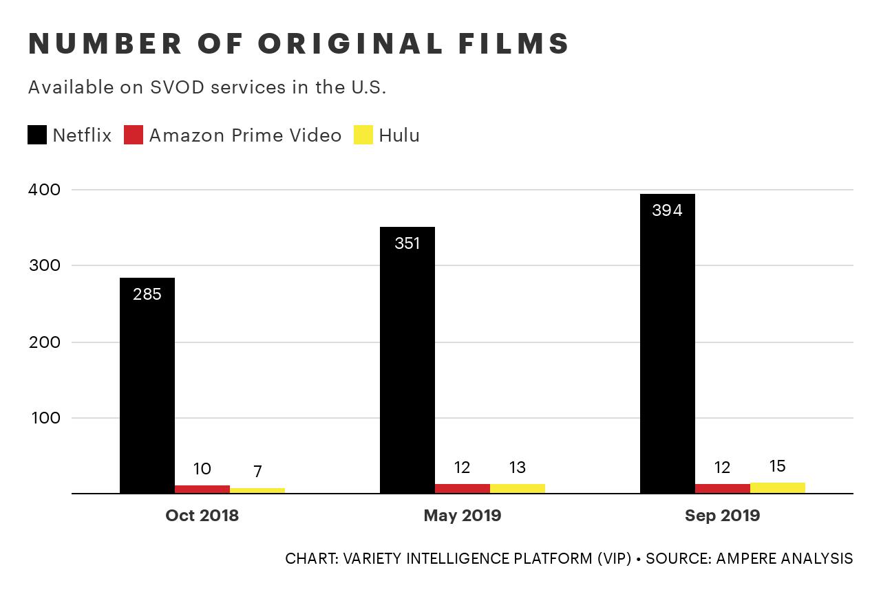 hUWbH-number-of-original-films-1
