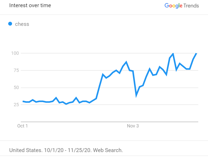 Google Trends Chess Searches Queens Gambit