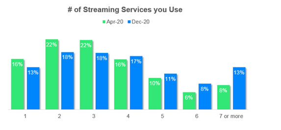 JD-Power-Number-of-Streaming-Services.pn