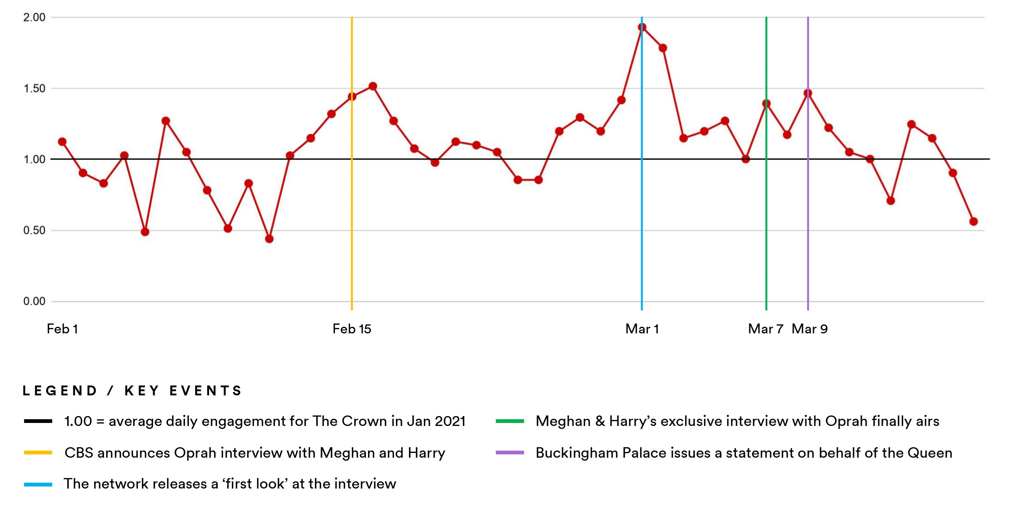 Crown - Oprah - Prince Harry Meghan Markle interview