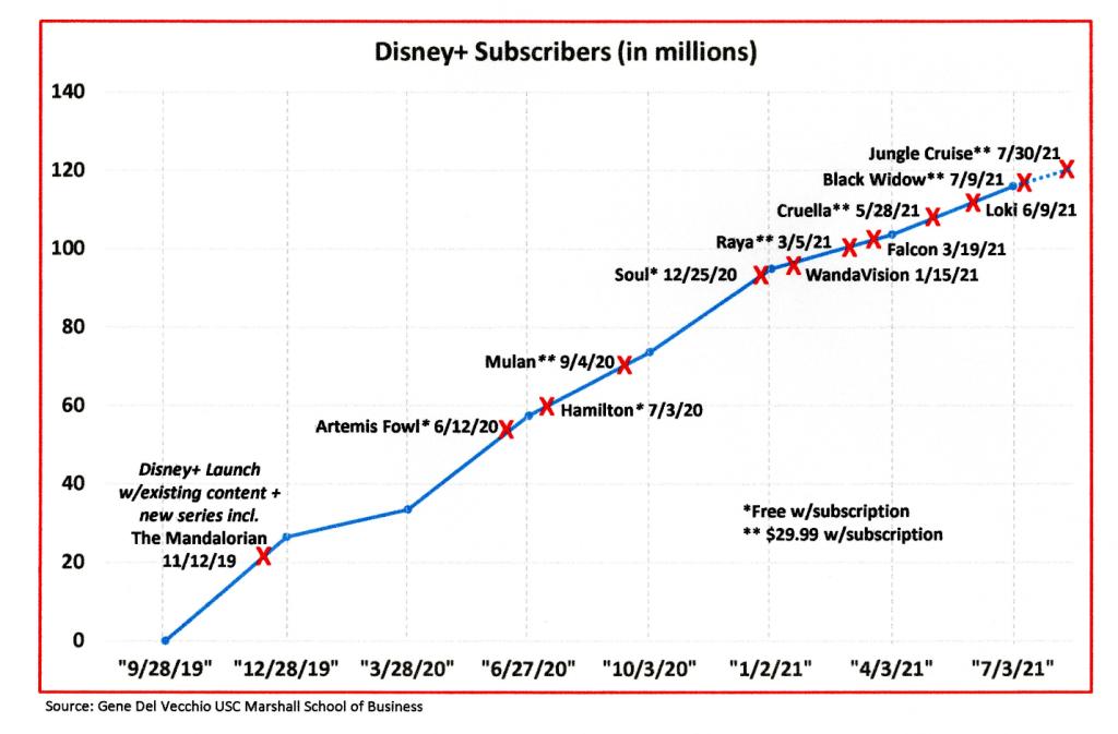 Disney Plus subscriber chart
